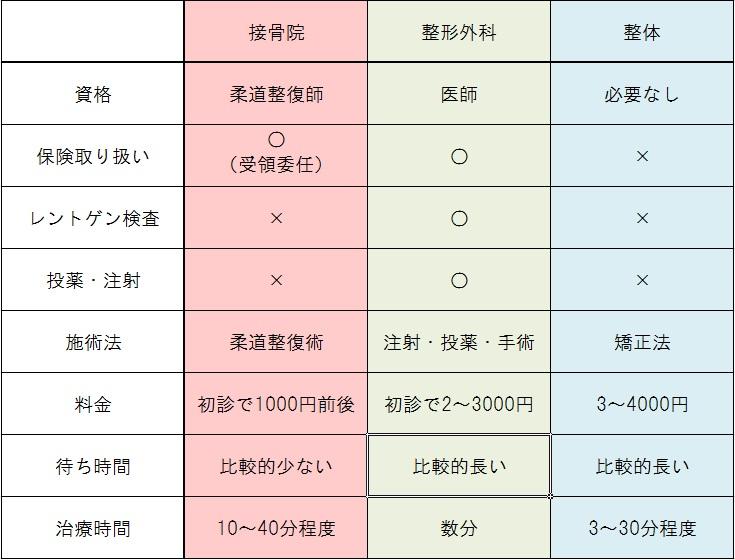 %e6%8e%a5%e9%aa%a8%e9%99%a2%e3%81%a8%e6%95%b4%e5%bd%a2%e5%a4%96%e7%a7%91%e3%81%a8%e6%95%b4%e4%bd%93%e3%81%ae%e9%81%95%e3%81%84